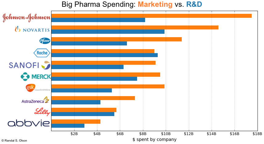 big-pharma-revenue-spending-breakdown.png