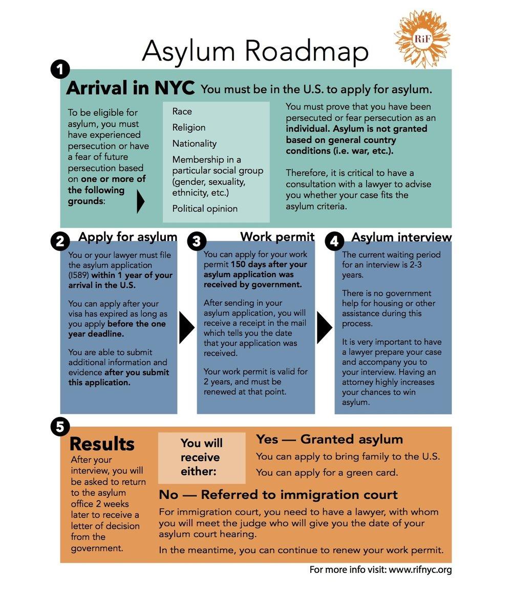 asylum-roadmap