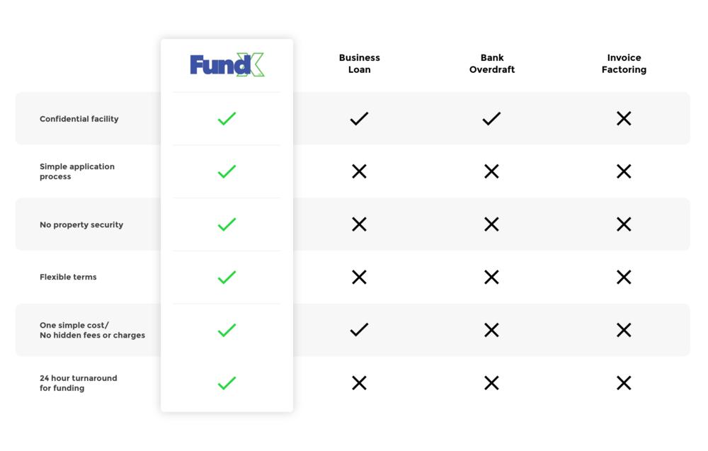 FundX Invoice Financing Australia - Invoice factoring loan