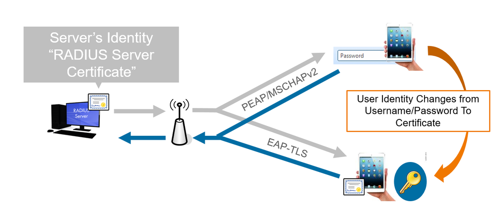"ruckus wireless cloudpath define tomorrowâ""¢ so what is the issue the way we currently secure the wireless network what s wrong just using standard passwords or user and passwords via a"