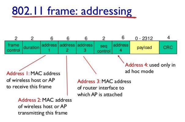 "Image result for wireless frame"""