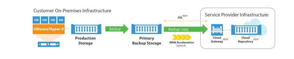 veeam-cloud-connect-diagram.png