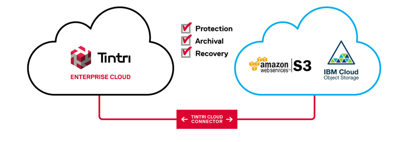 Tintri-Cloud-Connector-diagram.jpg