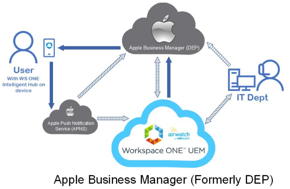 Apple Device Enrollment Methods — Define Tomorrow™