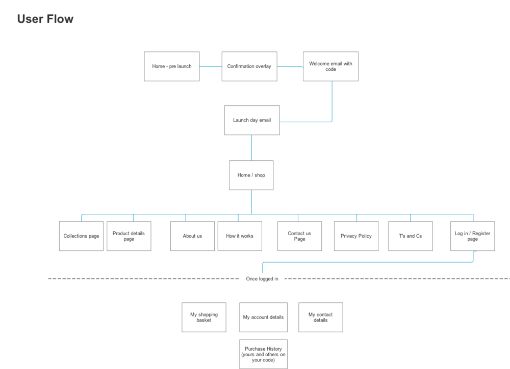 User Flow &  Sitemap