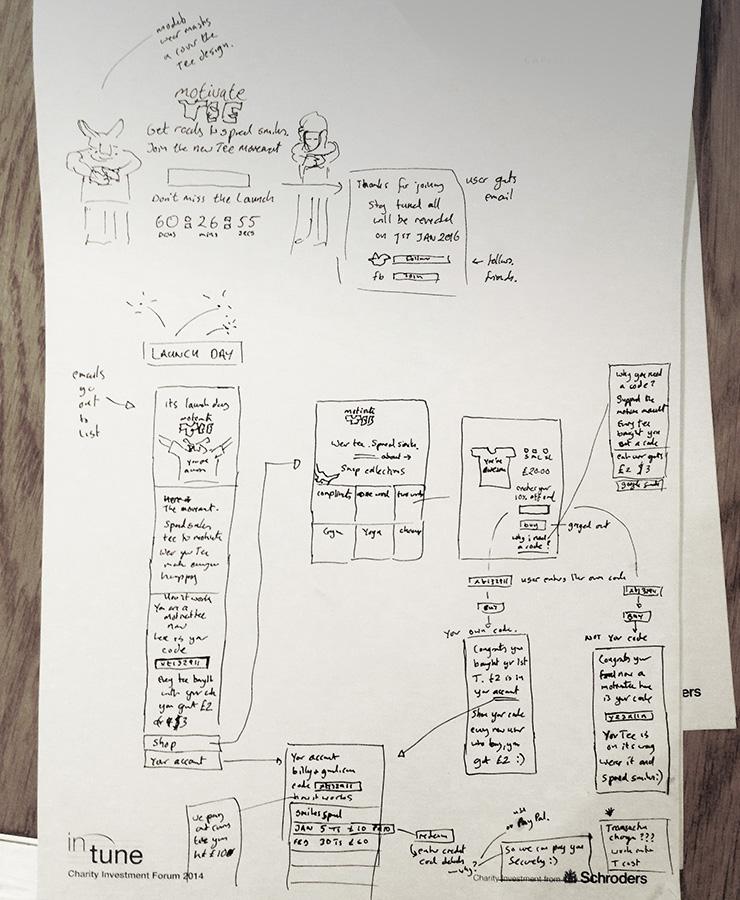MotivateTee Planning