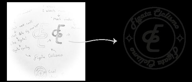 Stylish Cycling Clothing logo - Figata Ciclismo