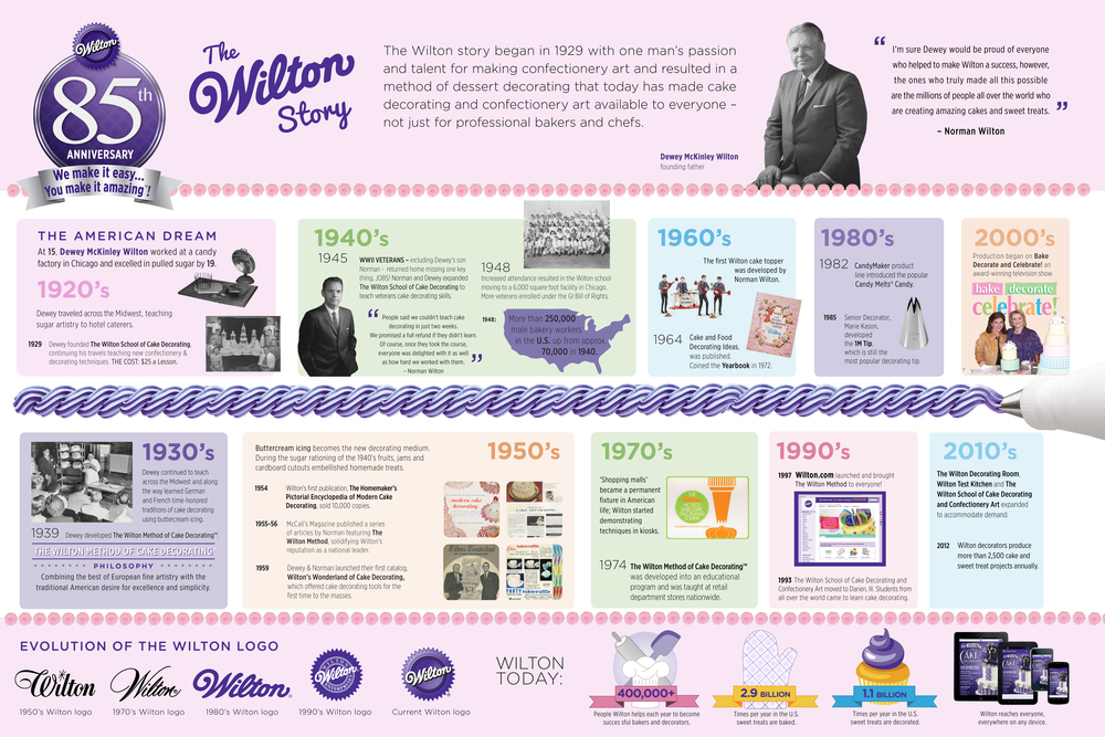 Wilton History Timeline Infographic Jessica Garrett