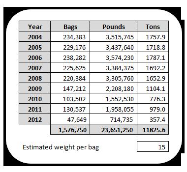 Bag Chart
