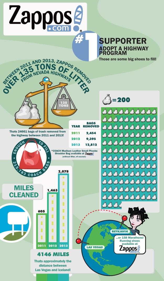 Zappos.com community infographic