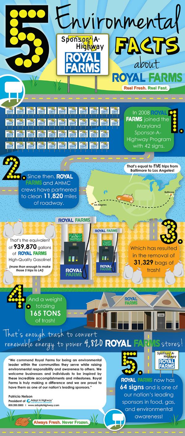 5 Environmental facts chart