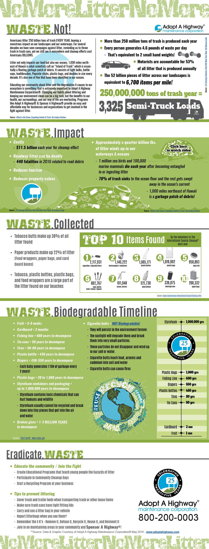 litter infographic