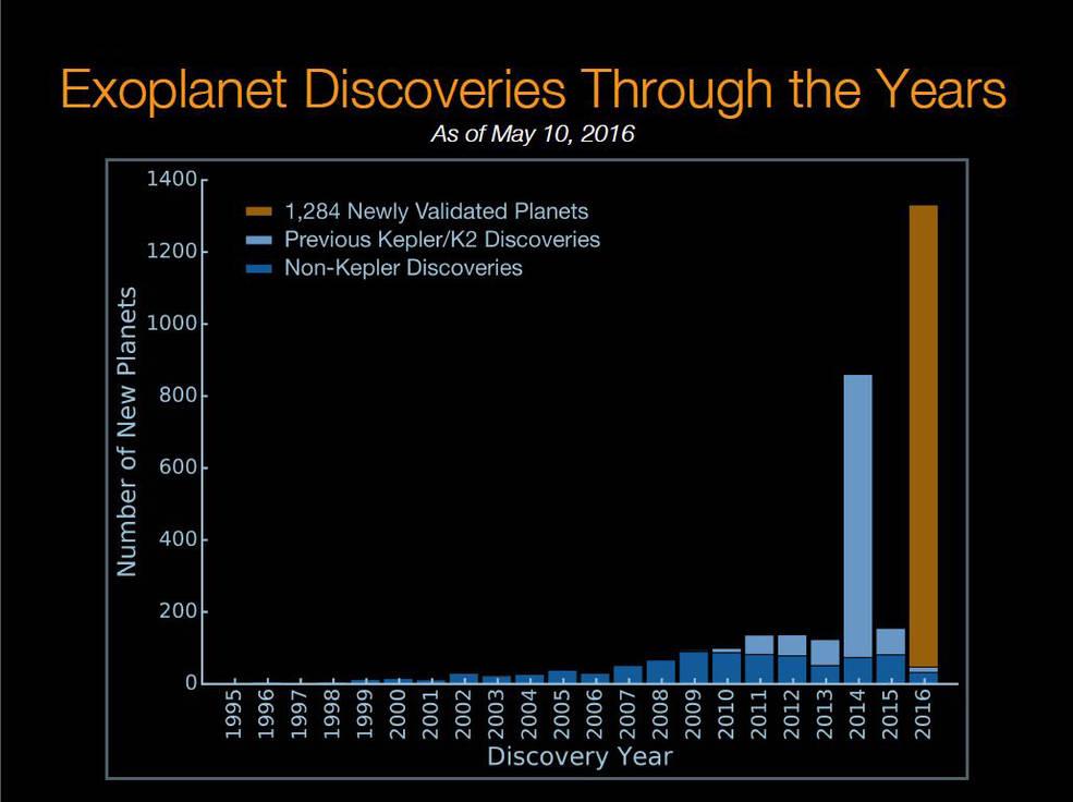 Gráfica de los descubrimientos de exoplanetas a través de los años por el Telescopio Espacial Kepler. Crédito: NASA AMes/W. Stenzel; Princeton University/T. Morton