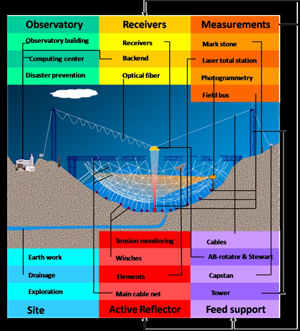 FAST Telescope_diagram.png