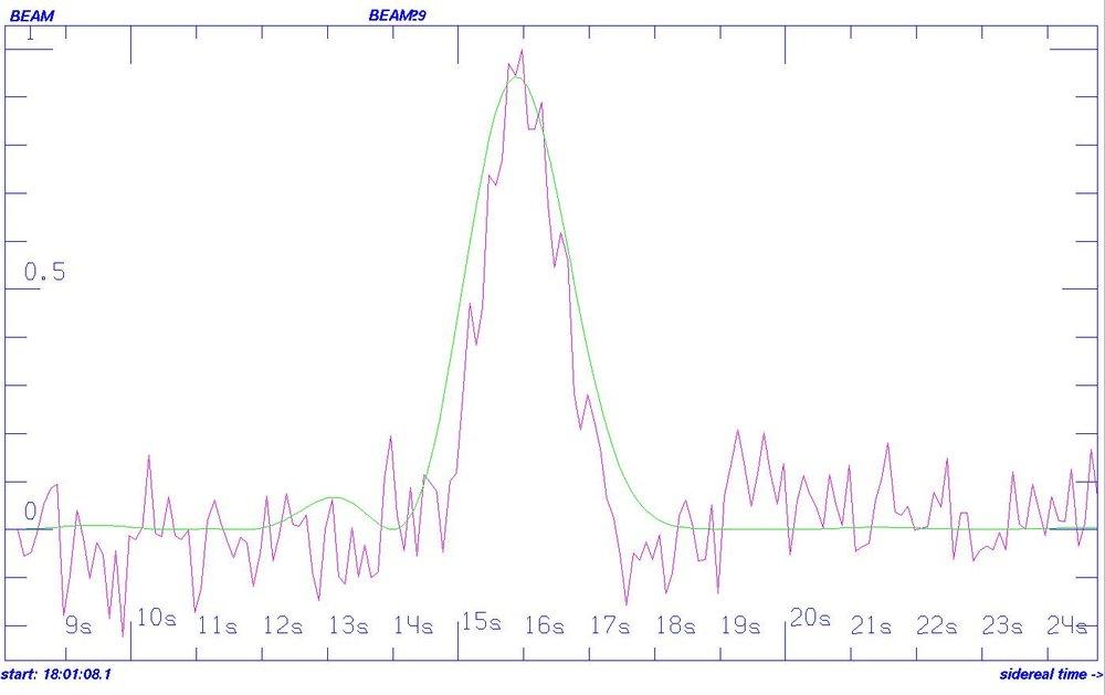 Fuerte señal detectada en la dirección de HD164595. Crédito: Bursov et al.