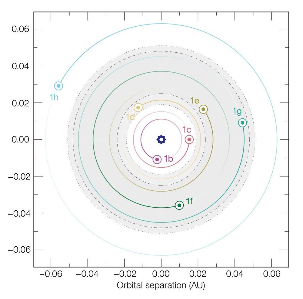 Este diagrama muestra los tamaños relativos de las órbitas de los siete planetas que orbitan a la estrella enana ultrafría TRAPPIST-1. El área sombreada muestra la extensión de la zona habitable, en la que podrían existir océanos de agua líquida en los planetas. Actualmente, la órbita del planeta más exterior, TRAPPIST-1h, no se conoce con seguridad. Las líneas punteadas muestran límites alternativos a la zona habitable basados en diferentes supuestos teóricos. Crédito: ESO/M. Gillon et al.