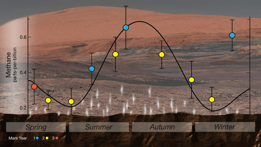 Variaciones estacionales de metano en la atmósfera de Marte. Crédito NASA/GSFC.