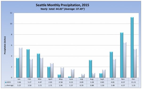 wtf Seattle. (source: seattleweatherblog.com)