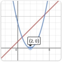 Explore example graphs.