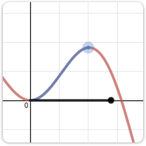Explore an example graph that calculates arc length by integration.