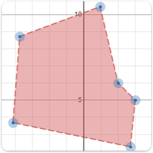 Complete a series of graphing challenges focused on tables.