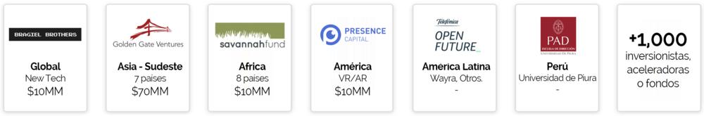 Bragiel Brothers (EEUU), Golden Gate Ventures (Sudeste Asiático), Savannah Fund (África), Presence Capital (EEUU), Telefónica Open Future (Latam), Red de inversión PAD (Perú), +100 inversionistas ángeles y otras organizaciones afiliadas.