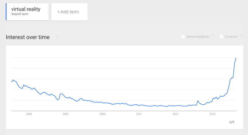 The term 'virtual reality' when put into Google Trends