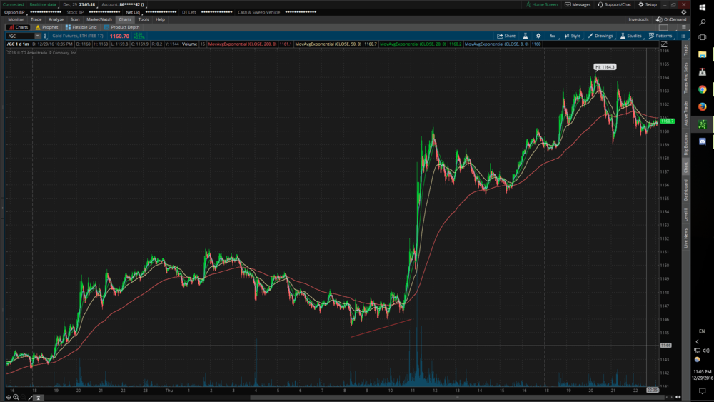 1 minute chart on gold futures. What a move!