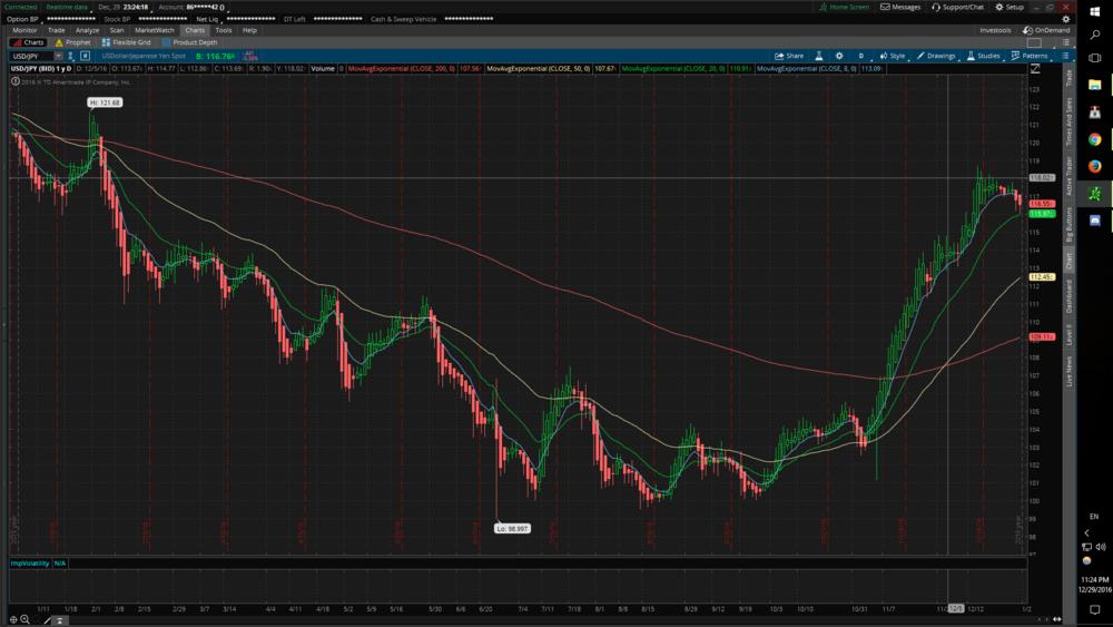 USD/JPY 5 min chart.