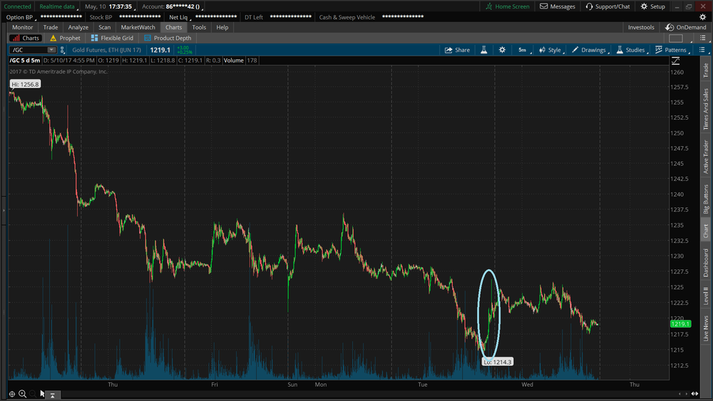 Prices spiked to less than $1 from the initial drop. Here is the 5 minute chart.