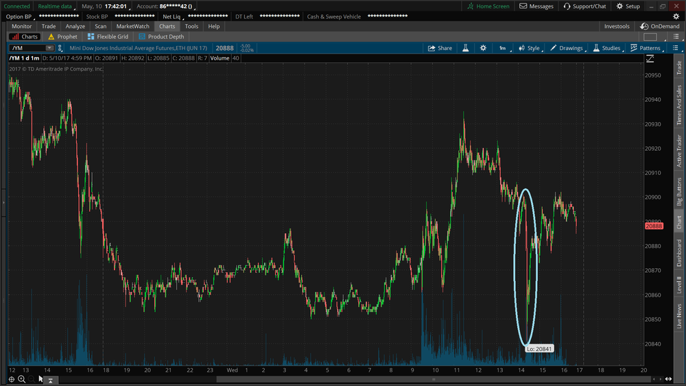 Strong drop and recovery. Dow futures on the 1 min chart.