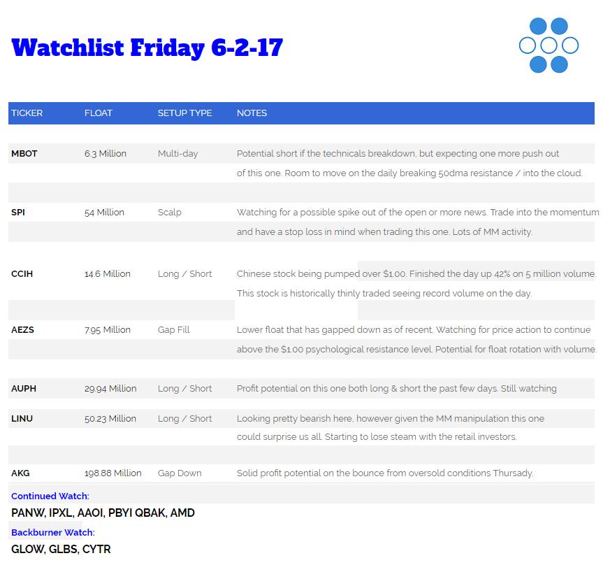 Bennett's Watchlist