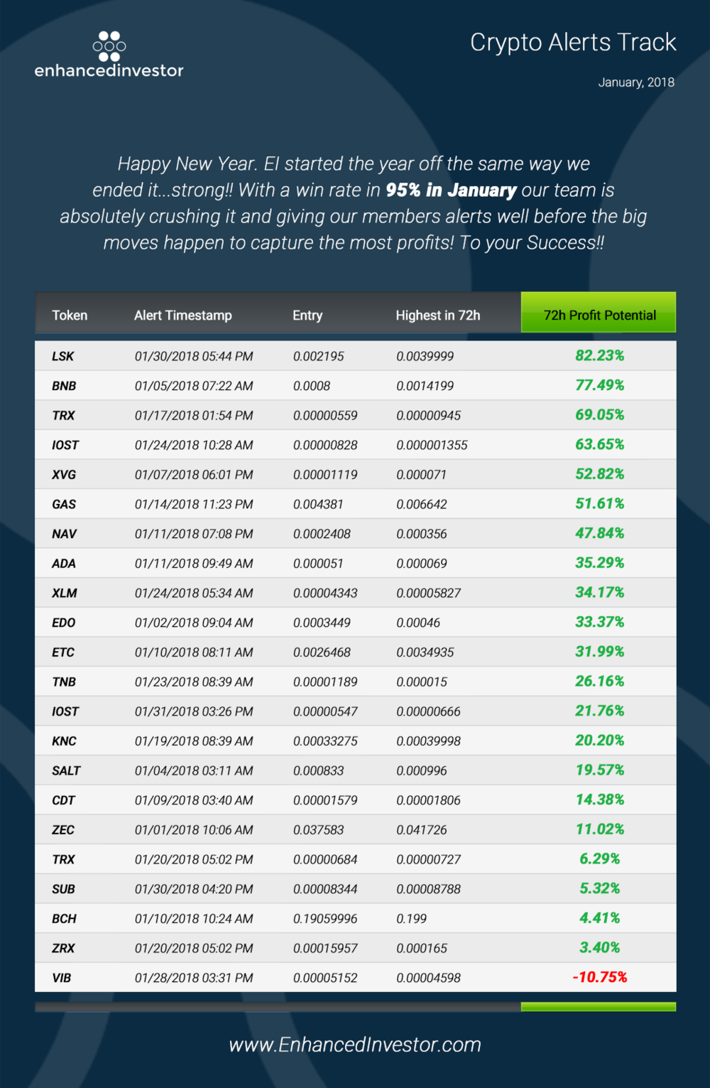 This the maximum profit within 72 hours of the long or short alert.