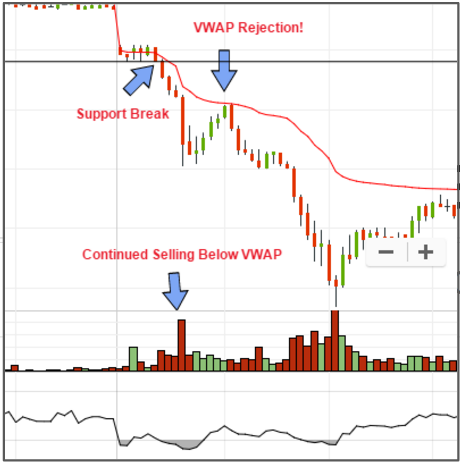 Here you see the immediate stretch from price below VWAP.  It is also a large move (5-10%) away from VWAP before seeing small rebounds that are followed by further rejections.