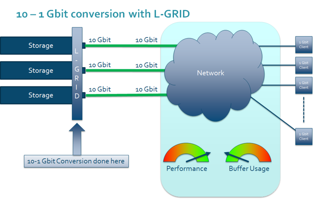 WITH L-GRID