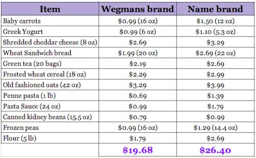 generic-vs-name-brand-prices