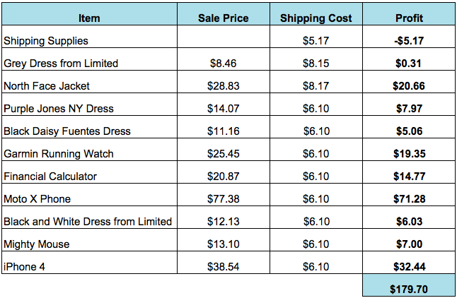 """Note:the """"Sale Price"""" column already has the eBay seller fee (which I believe is 9%) removed"""