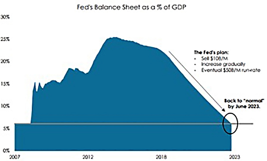 Source: Glenmede.com & IMF – Unwinding the Fed's Balance Sheet Balloon