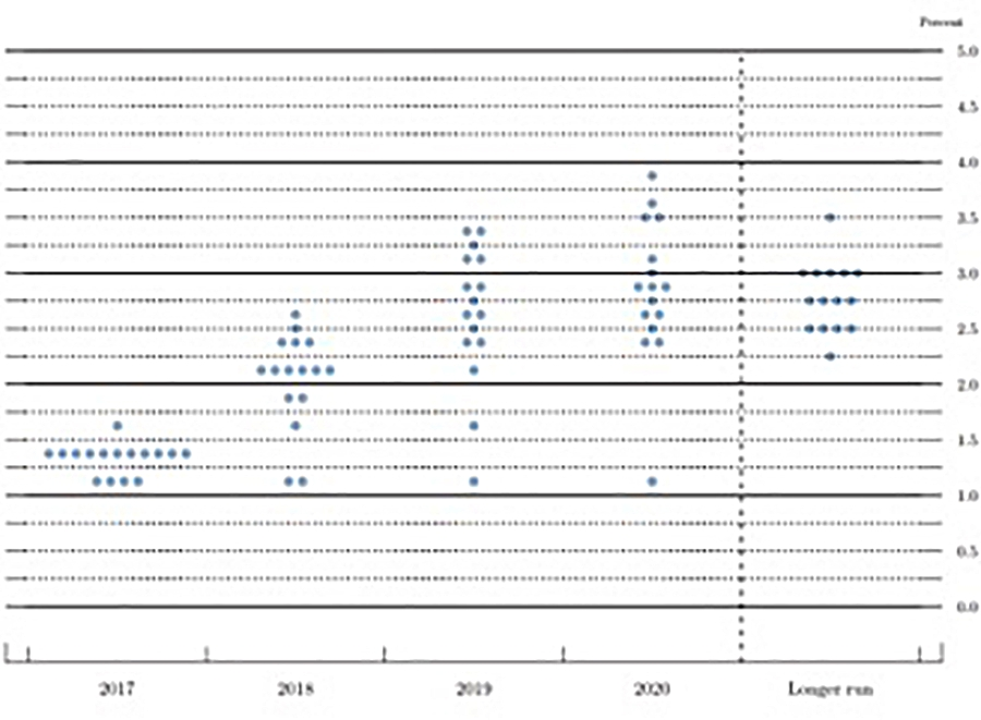 Source: Federal Reserve- FF Rate Projections