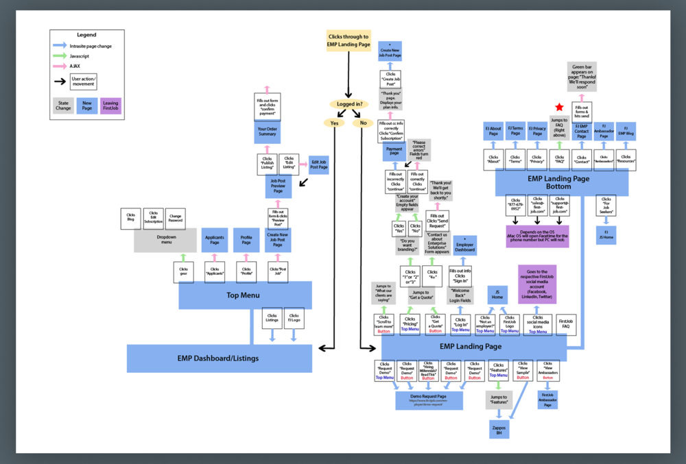firstjob emp onboarding flow map.png