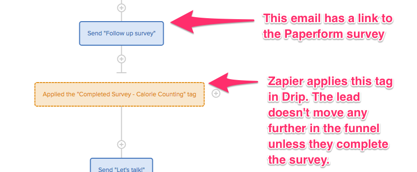 Step 3 - Drip workflow showing where Zapier applies tag.png