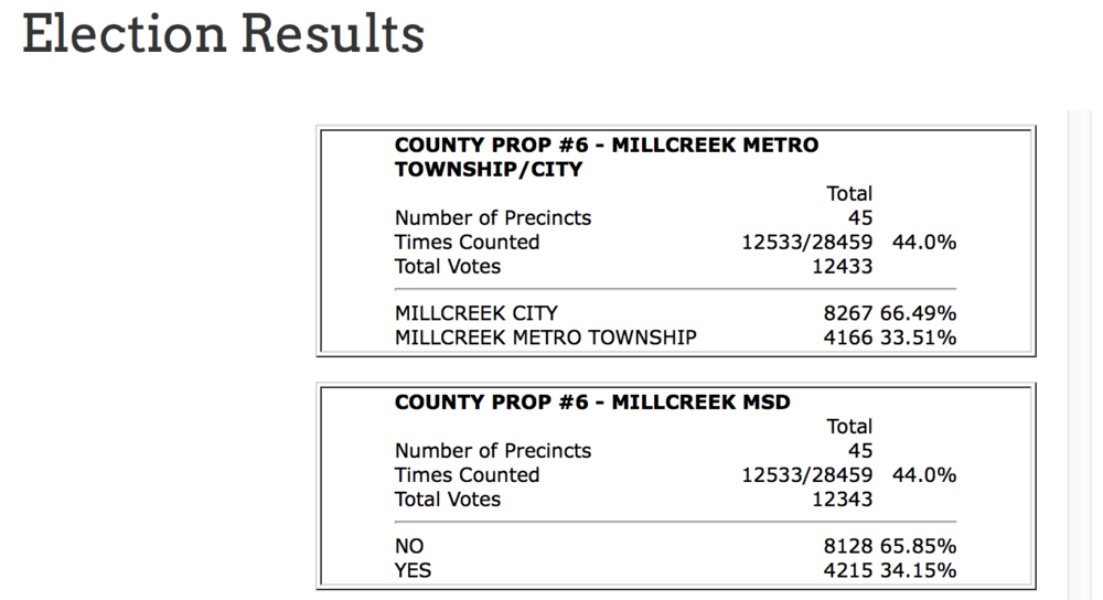 Election results from county clerk page.png