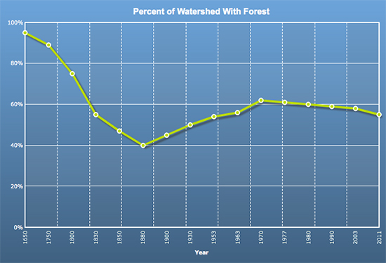 In the 1600s, forests covered 95 percent of the Chesapeake Bay watershed. In 2011, just 55 percent of the watershed was forested.