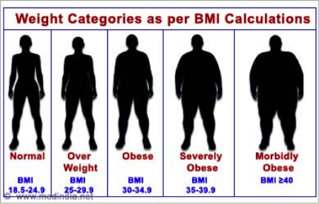 Normal Weight Obesity From The Roots Fitness
