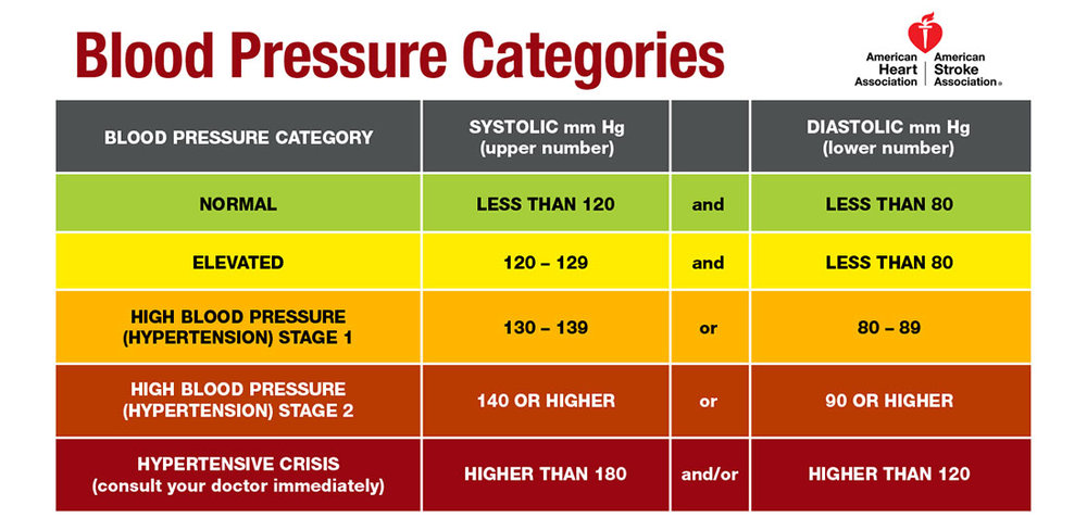 2017-11-30-high-blood-pressure-categories.jpg