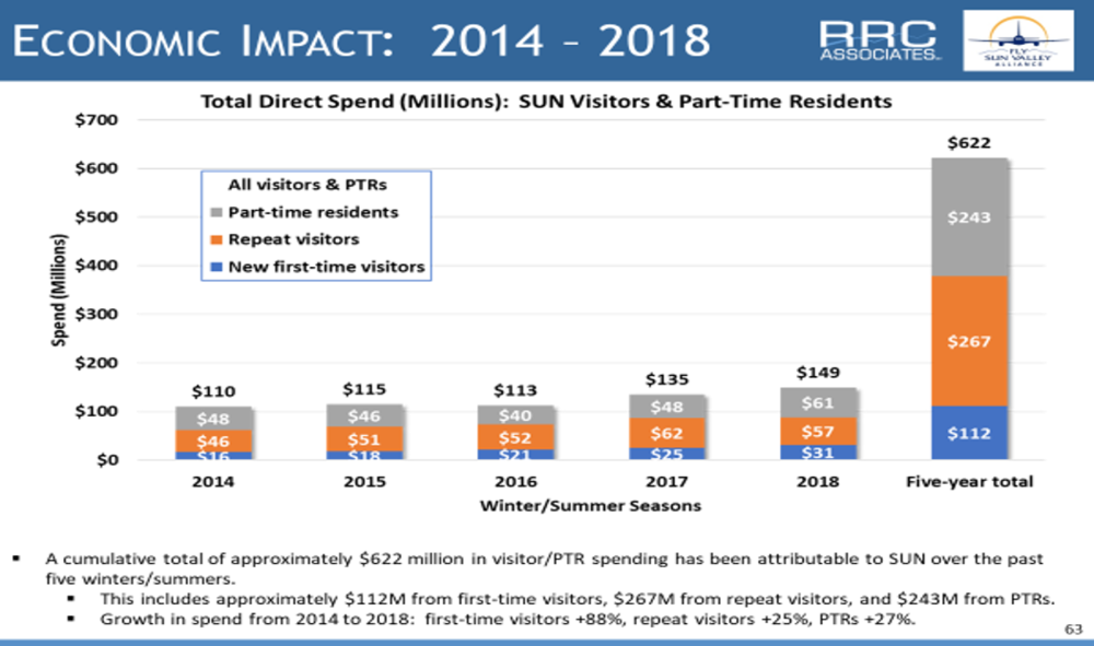 Economic Impact 2014-2018.png