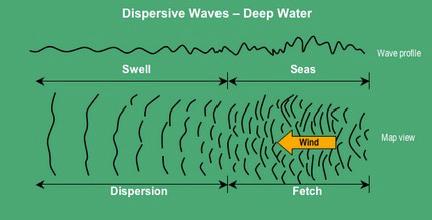 Waves-Formattion