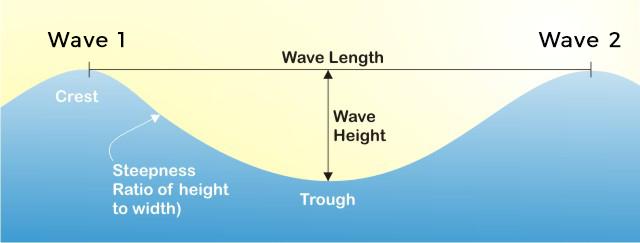 Wind-Waves