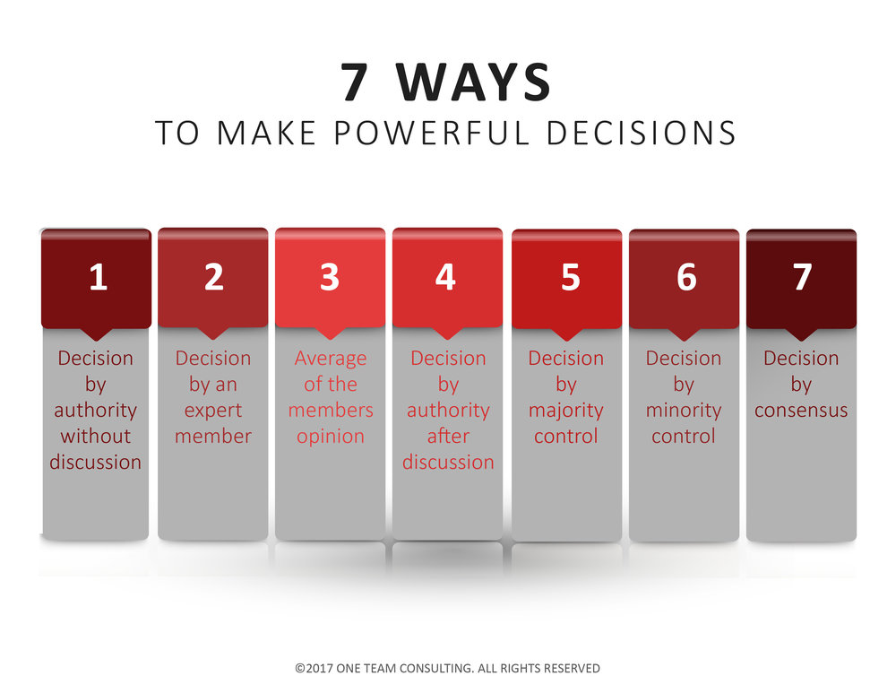 7 Ways To Make Powerful Decision