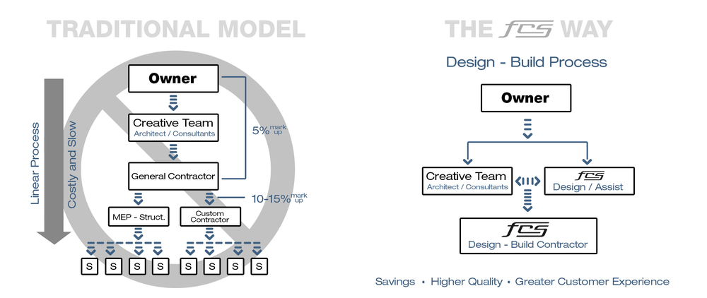 models - traditional vs FCS.jpg